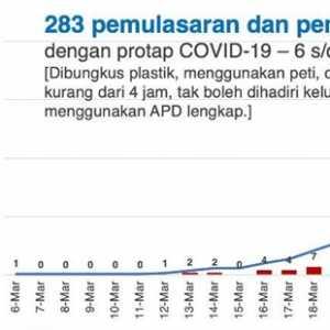 Jenazah Yang Dimakamkan Dengan Protap Covid-19 DKI Lebih Besar Dibanding Total Pasien Meninggal Secara Nasional, Kok Bisa?