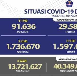 Data Terbaru, Kasus Aktif Covid-19 Nasional Berkurang Hampir Dua Ribu